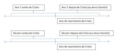 gráfico ac-dc